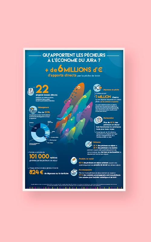 Création d'un dépliant pour la Fédération de pêche du Jura